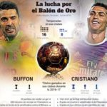 Buffon-Ronaldo, sot luhet dueli i Topit të Artë