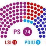 Përfundon zyrtarisht numërimi, këta janë 140 deputetët e rinj të Parlamentit