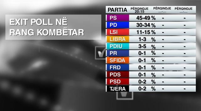 Exit Pollet e para: PS kryeson në rang kombëtar, ndërsa PD e LSI…