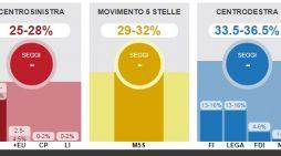 """""""Lëvizja 5 yjet"""" triumfon në Itali, Berlusconi dhe Renzi…"""