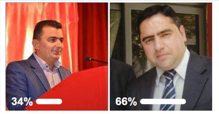 Fitoi sondazhin me Krenar Kullën, vetëshpallet kandidat i opozitës për Bashkinë Libohovë
