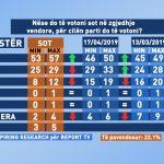 Sondazhi i kompanisë italiane për Gjirokastrën: PD-LSI në rënie të lirë, PS kryeson me 57% të votave